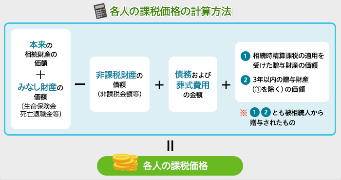 相続 税 計算 方法